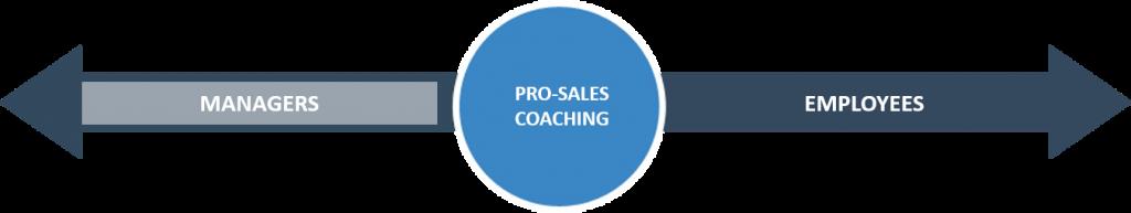 pro-sales-coaching-employees