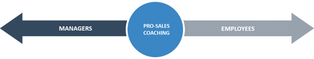 pro-sales-coaching-managers